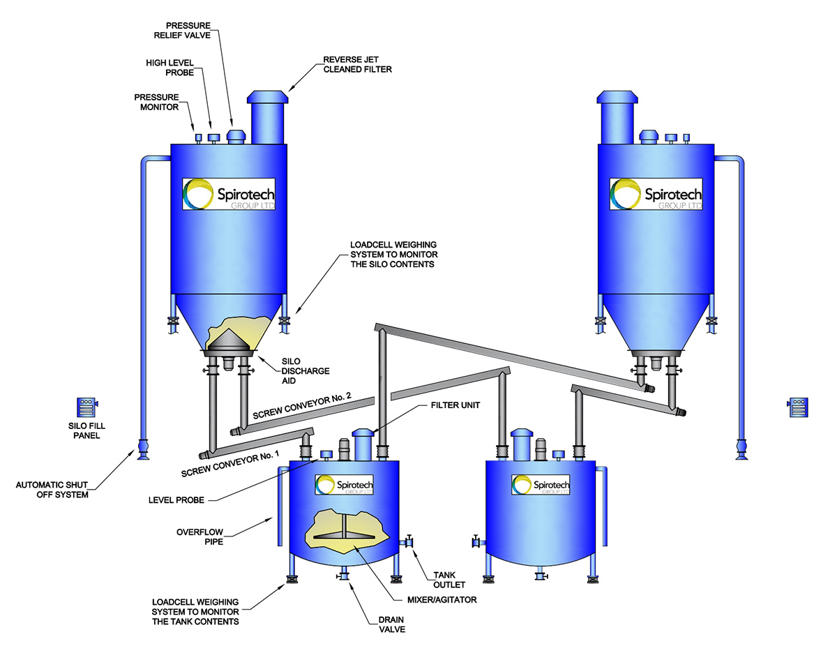 Hydrated Lime system for water industry