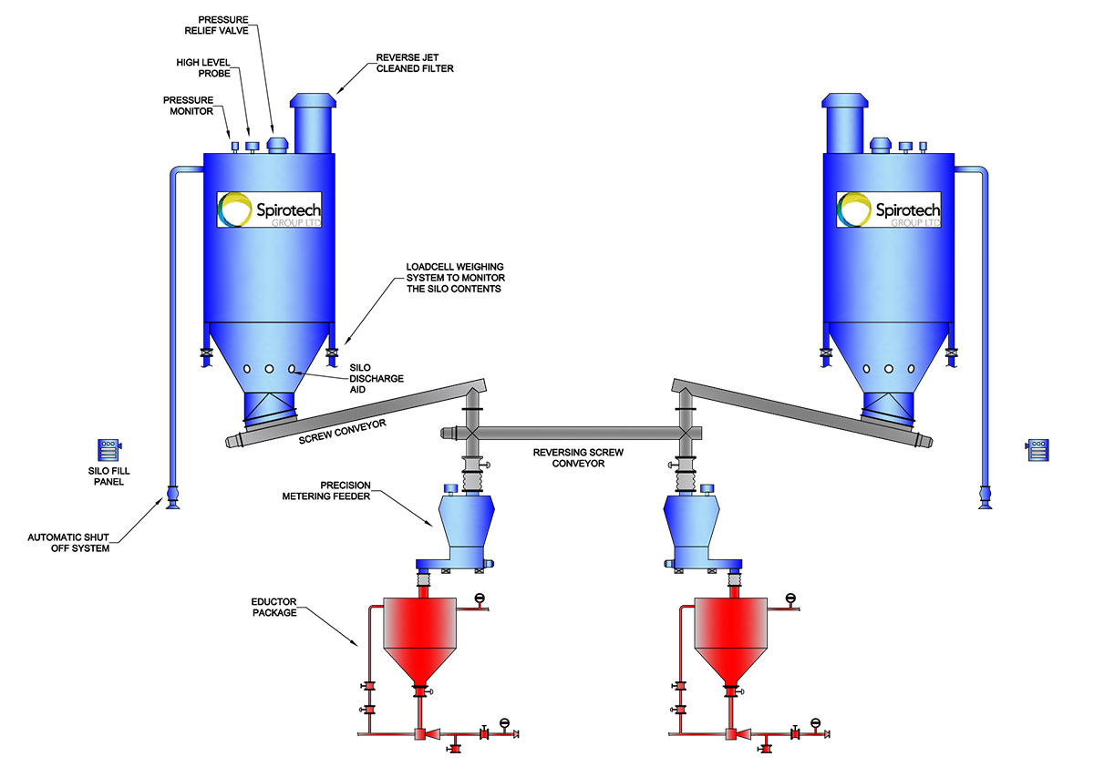 Power Activated Carbon system for water industry